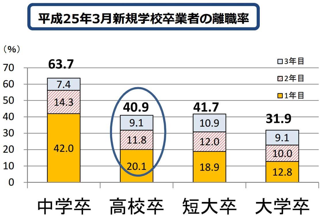 平成25年3月新規学校卒業者の離職率